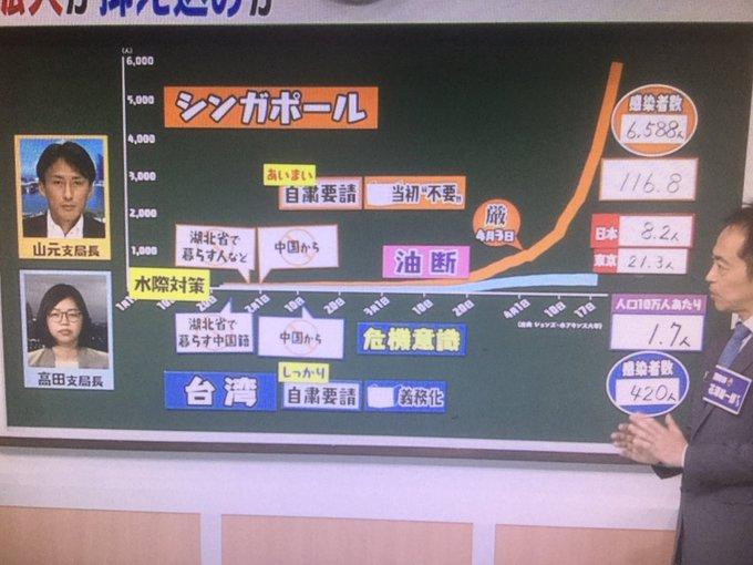 シンガポール コロナ 油断 NHK