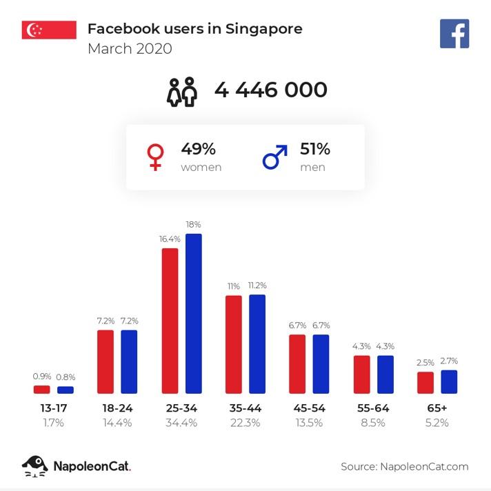 シンガポール フェイスブック ユーザー数 割合 統計